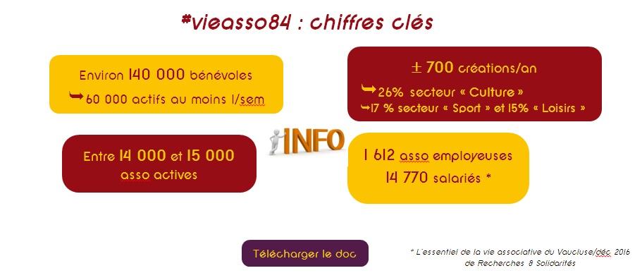 chiffres clés de la vie associative du Vaucluse